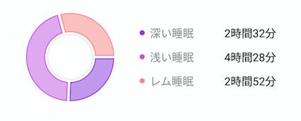Huawei Healthで記録した睡眠の質