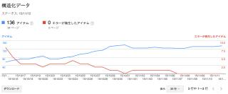 【SearchConsole】構造化データのエラーを修正したのに消えない!